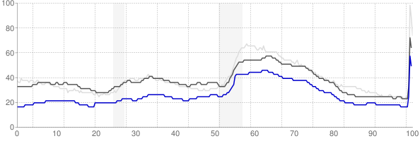 Fayetteville, Arkansas monthly unemployment rate chart